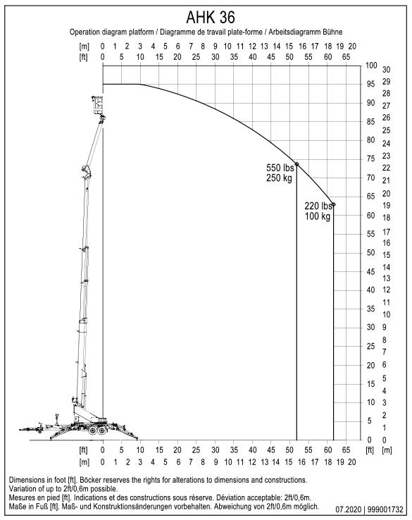 AHK 36 Platform Chart