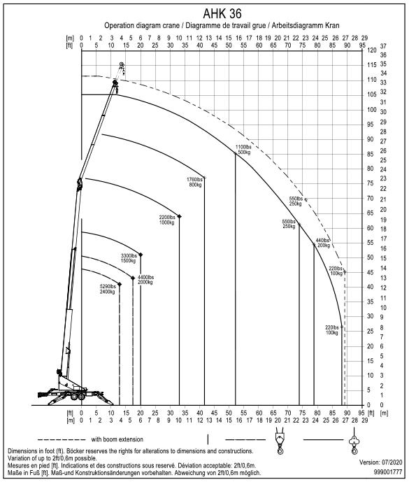 AHK36 Duties Chart